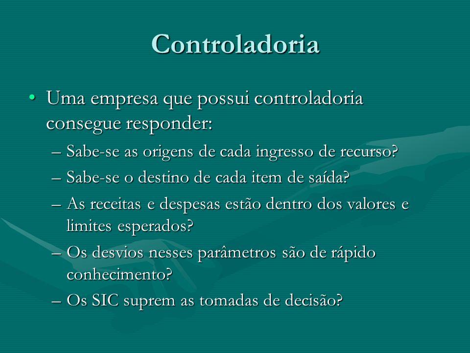 Controladoria - Estruturação: Contábil – FiscalContábil – Fiscal Contabilidade tradicionalContabilidade tradicional Relatórios com fins societários, fiscais, tributários, auditoriaRelatórios com fins societários, fiscais, tributários, auditoria Conciliação de contasConciliação de contas Controle patrimonialControle patrimonial Planejamento e Controle Orçamento e projeções Contabilidade gerencial Acompanhamento do negócio Medidas de Desempenho