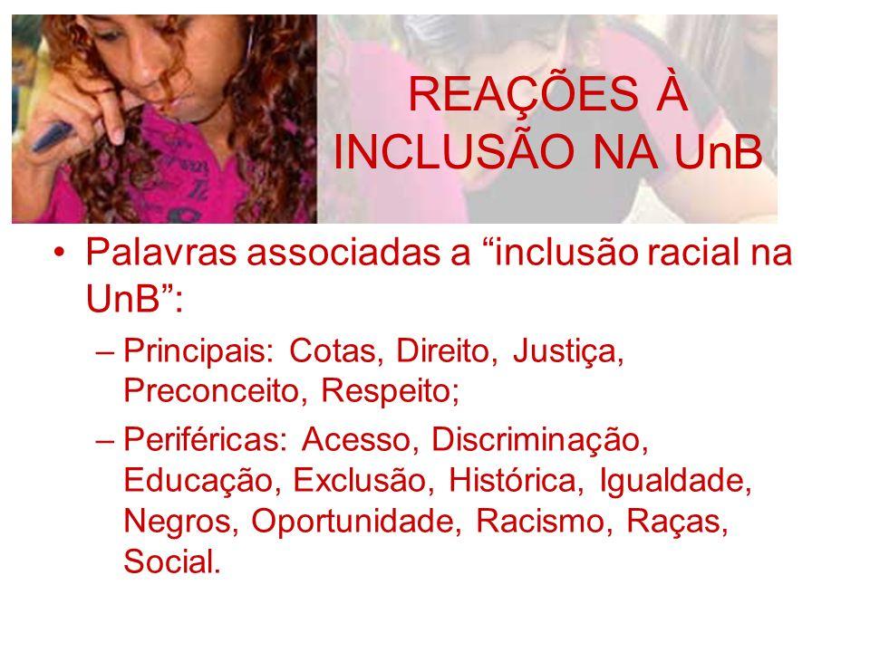 REAÇÕES À INCLUSÃO NA UnB Palavras associadas a inclusão racial na UnB: –Principais: Cotas, Direito, Justiça, Preconceito, Respeito; –Periféricas: Ace