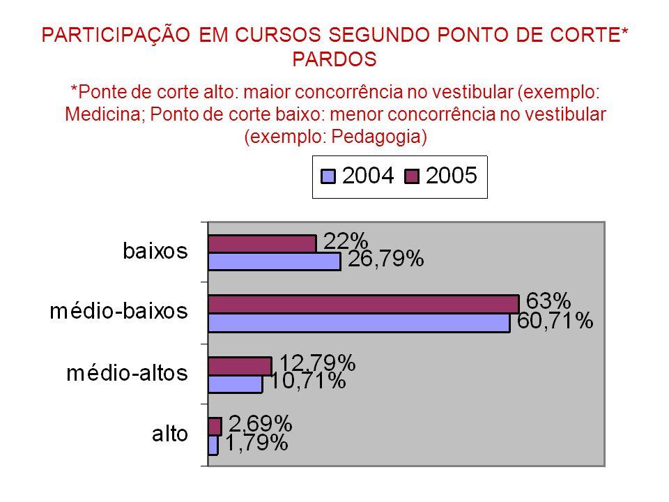PARTICIPAÇÃO EM CURSOS SEGUNDO PONTO DE CORTE* PARDOS *Ponte de corte alto: maior concorrência no vestibular (exemplo: Medicina; Ponto de corte baixo: