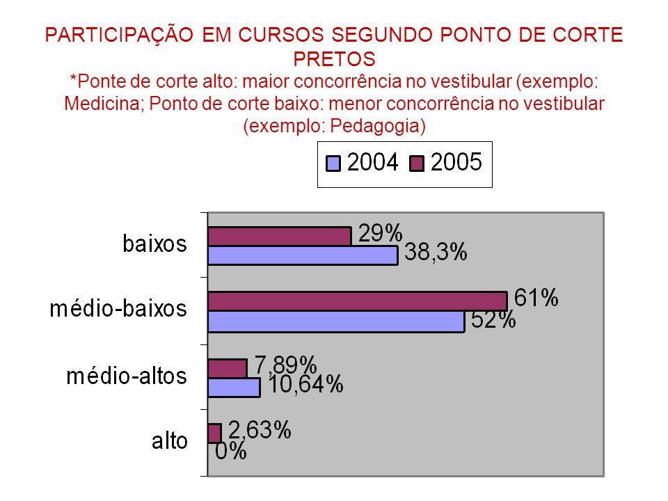 PARTICIPAÇÃO EM CURSOS SEGUNDO PONTO DE CORTE PRETOS *Ponte de corte alto: maior concorrência no vestibular (exemplo: Medicina; Ponto de corte baixo: