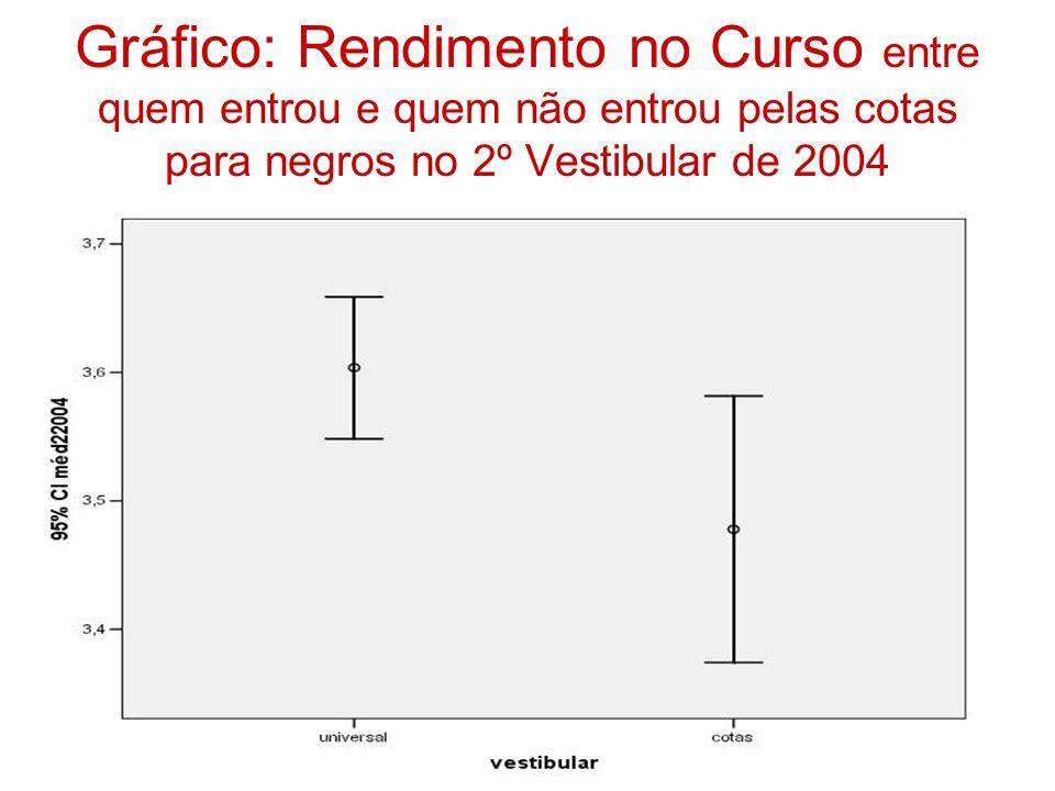 Gráfico: Rendimento no Curso entre quem entrou e quem não entrou pelas cotas para negros no 2º Vestibular de 2004