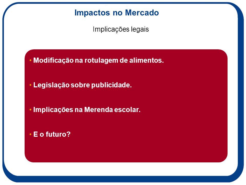 Implicações legais Impactos no Mercado Modificação na rotulagem de alimentos.