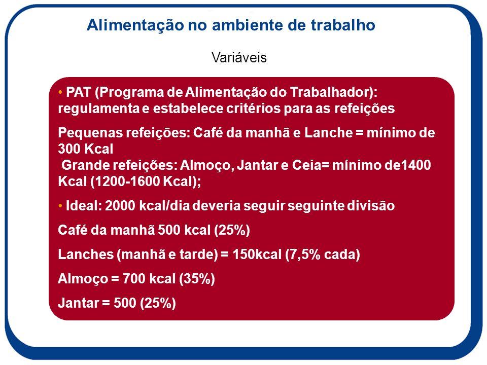 Variáveis Alimentação no ambiente de trabalho PAT (Programa de Alimentação do Trabalhador): regulamenta e estabelece critérios para as refeições Pequenas refeições: Café da manhã e Lanche = mínimo de 300 Kcal Grande refeições: Almoço, Jantar e Ceia= mínimo de1400 Kcal (1200-1600 Kcal); Ideal: 2000 kcal/dia deveria seguir seguinte divisão Café da manhã 500 kcal (25%) Lanches (manhã e tarde) = 150kcal (7,5% cada) Almoço = 700 kcal (35%) Jantar = 500 (25%)