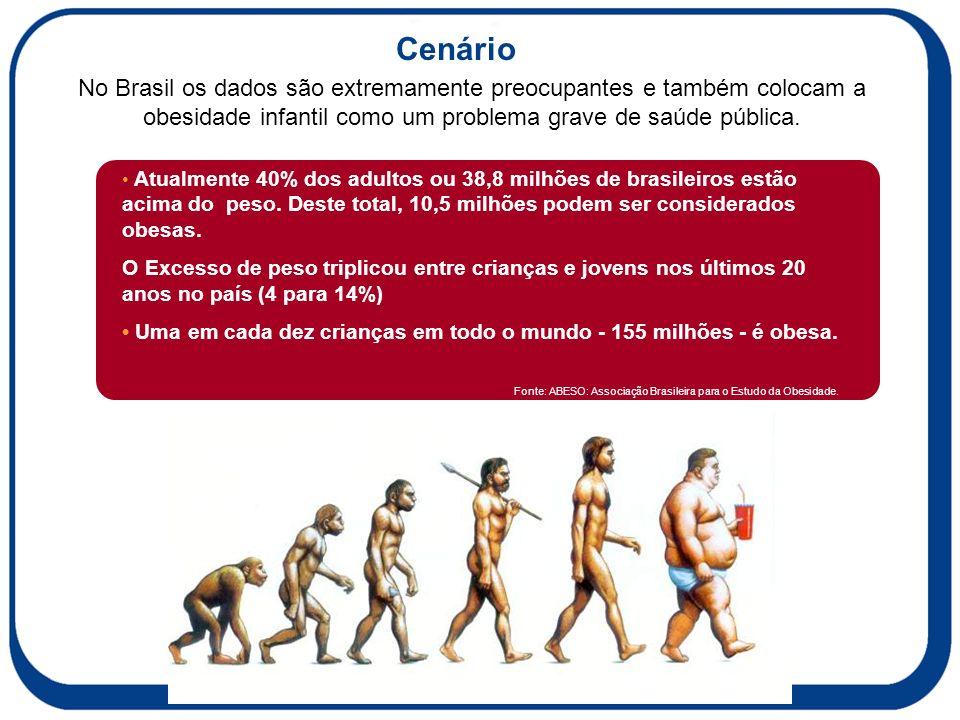 No Brasil os dados são extremamente preocupantes e também colocam a obesidade infantil como um problema grave de saúde pública.