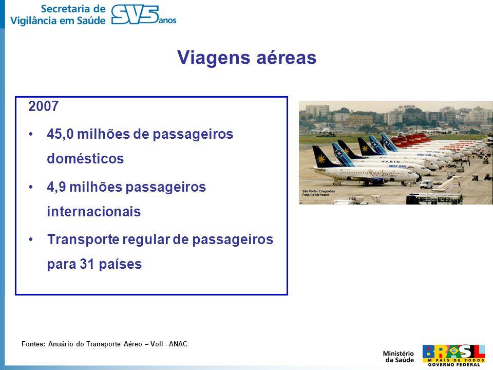 Viagens aéreas 2007 45,0 milhões de passageiros domésticos 4,9 milhões passageiros internacionais Transporte regular de passageiros para 31 países Fon