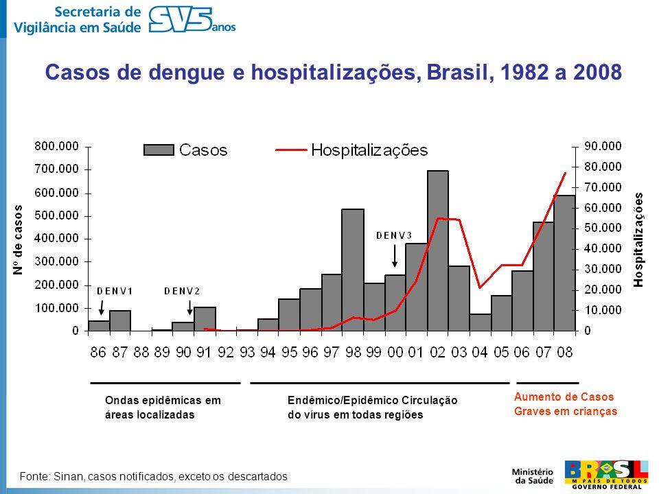 Casos de dengue e hospitalizações, Brasil, 1982 a 2008 Ondas epidêmicas em áreas localizadas Endêmico/Epidêmico Circulação do vírus em todas regiões A