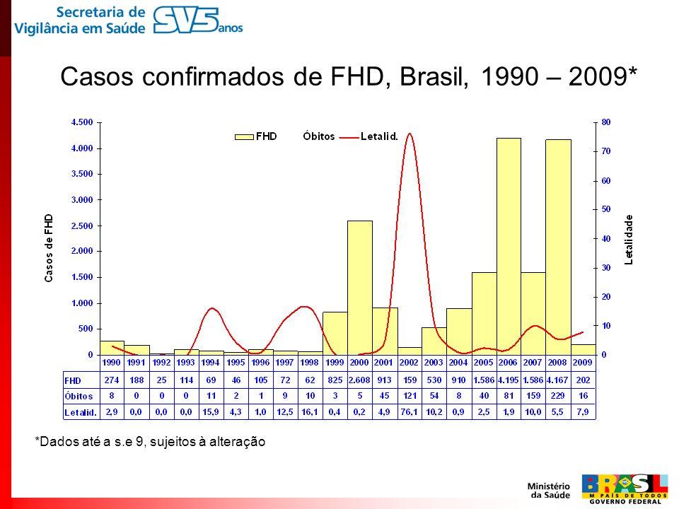 Casos confirmados de FHD, Brasil, 1990 – 2009* *Dados até a s.e 9, sujeitos à alteração