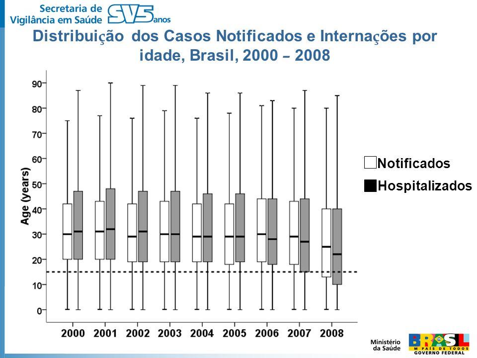 Hospitalizados Notificados Distribui ç ão dos Casos Notificados e Interna ç ões por idade, Brasil, 2000 – 2008