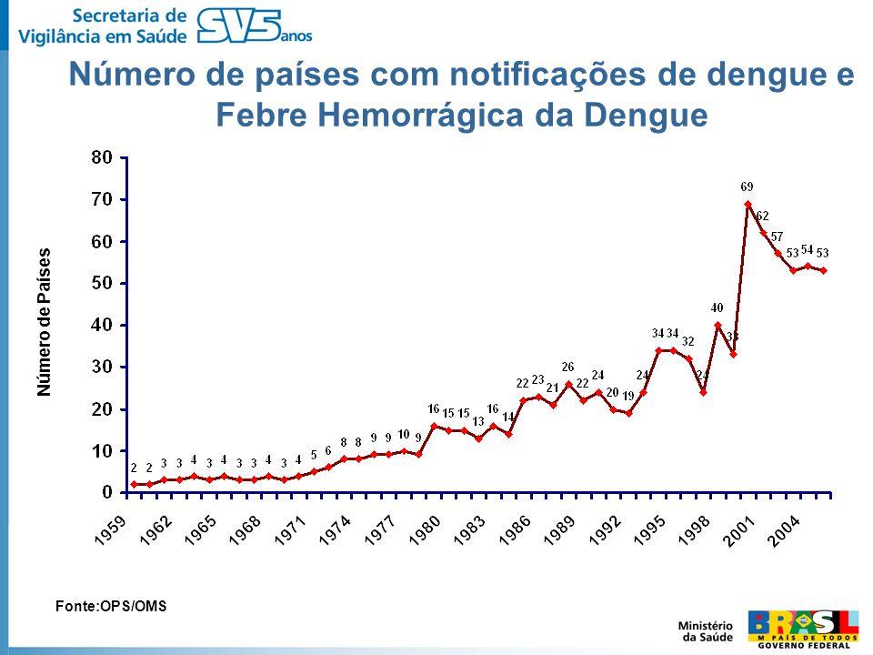 Número de países com notificações de dengue e Febre Hemorrágica da Dengue Número de Países Fonte:OPS/OMS