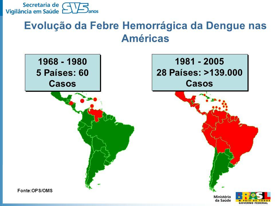 Evolução da Febre Hemorrágica da Dengue nas Américas 1968 - 1980 5 Países: 60 Casos 1981 - 2005 28 Países: >139.000 Casos Fonte:OPS/OMS