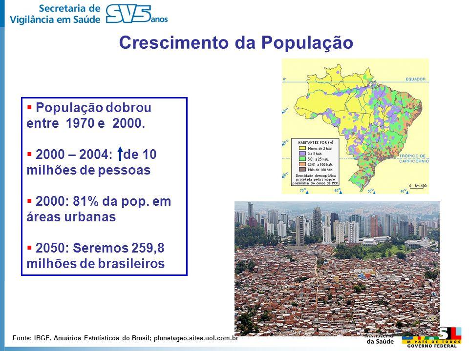 Crescimento da População Fonte: IBGE, Anuários Estatísticos do Brasil; planetageo.sites.uol.com.br População dobrou entre 1970 e 2000. 2000 – 2004: de
