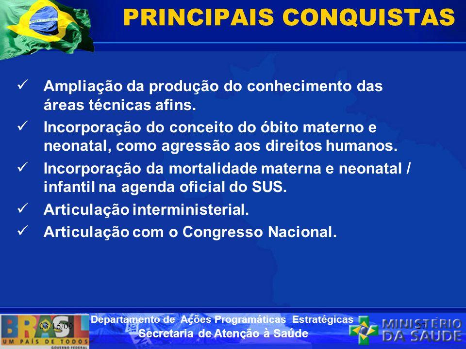 Secretaria de Atenção à Saúde Departamento de Ações Programáticas Estratégicas 03/16/0927 PRINCIPAIS CONQUISTAS Ampliação da produção do conhecimento