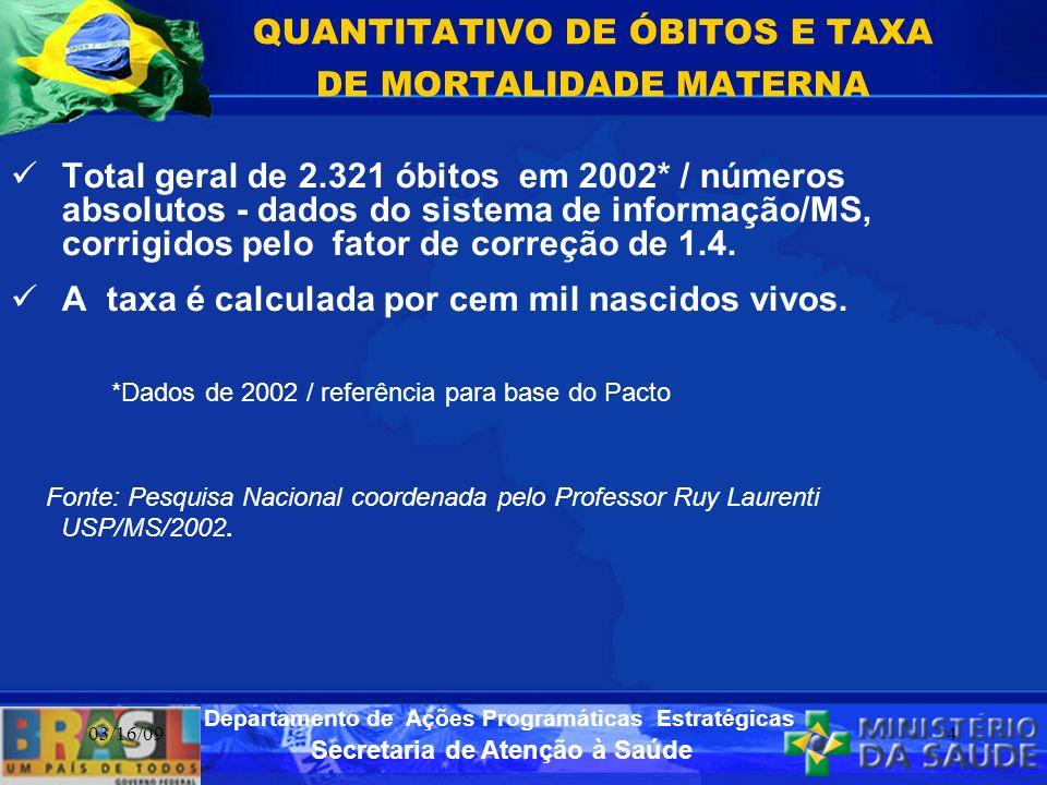 Secretaria de Atenção à Saúde Departamento de Ações Programáticas Estratégicas 03/16/094 Total geral de 2.321 óbitos em 2002* / números absolutos - da