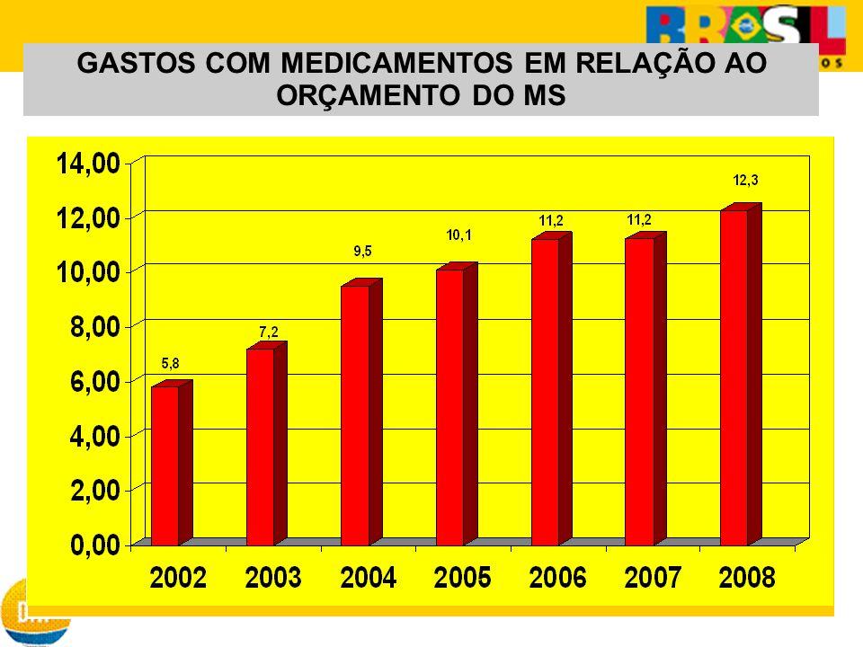 GASTOS COM MEDICAMENTOS EM RELAÇÃO AO ORÇAMENTO DO MS