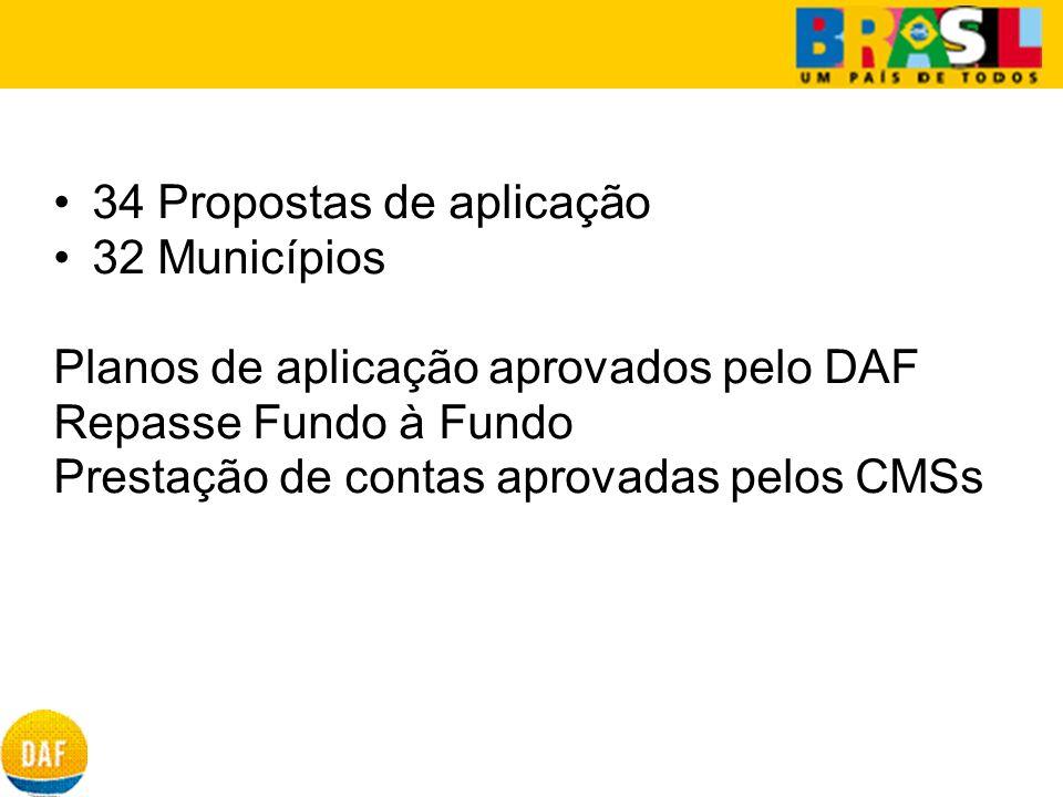 34 Propostas de aplicação 32 Municípios Planos de aplicação aprovados pelo DAF Repasse Fundo à Fundo Prestação de contas aprovadas pelos CMSs