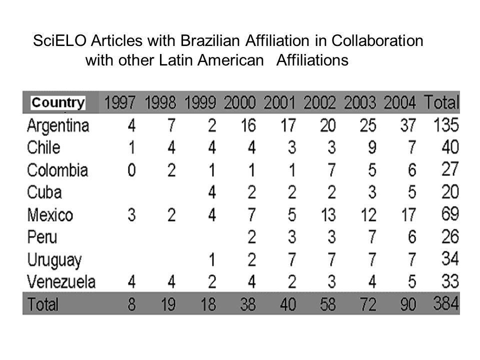 SciELO Articles with Brazilian Affiliation in Collaboration with other Latin American Affiliations