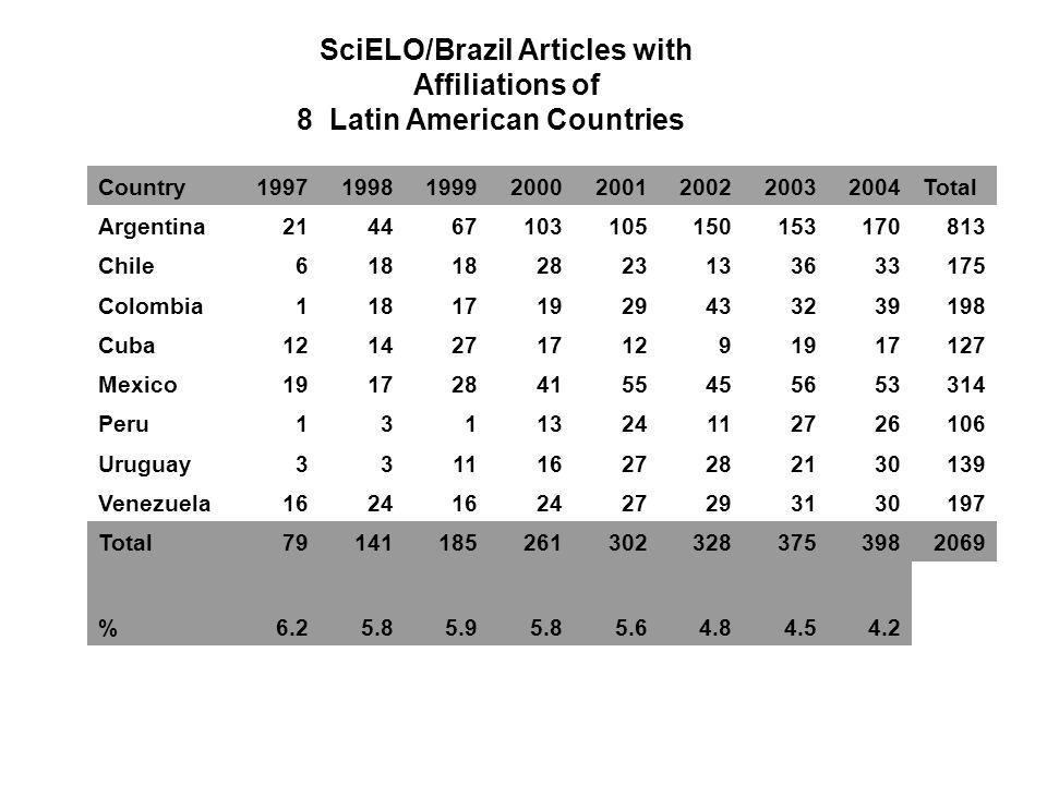 Country Total Argentina Chile Colombia Cuba Mexico Peru Uruguay Venezuela Total % SciELO/Brazil Articles with Affiliations of 8 Latin American Countries