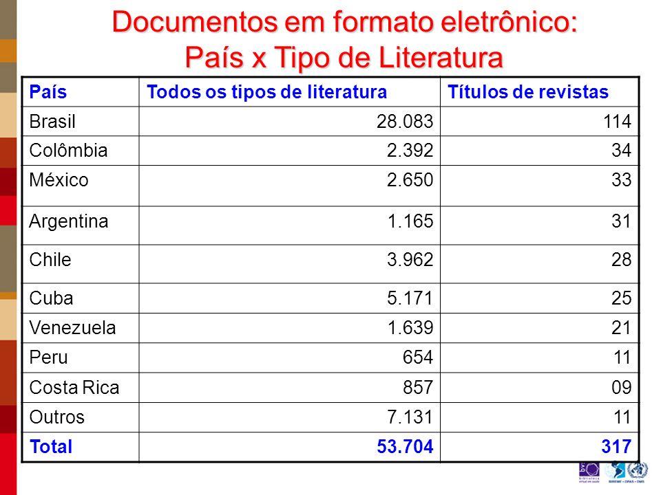 PaísTodos os tipos de literaturaTítulos de revistas Brasil28.083114 Colômbia 2.392 34 México 2.650 33 Argentina 1.165 31 Chile 3.962 28 Cuba 5.171 25