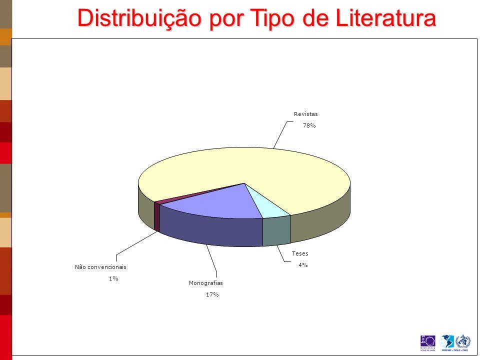 Teses 4% Revistas 78% Não convencionais 1% Monografias 17% Distribuição por Tipo de Literatura