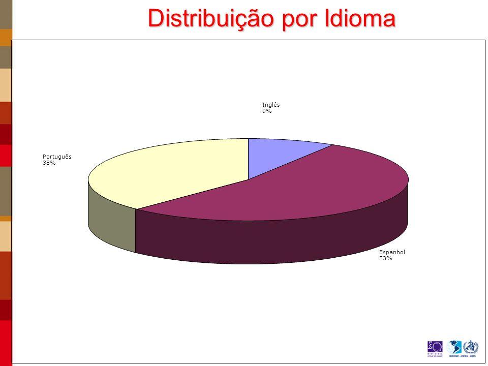 Inglês 9% Espanhol 53% Português 38% Distribuição por Idioma