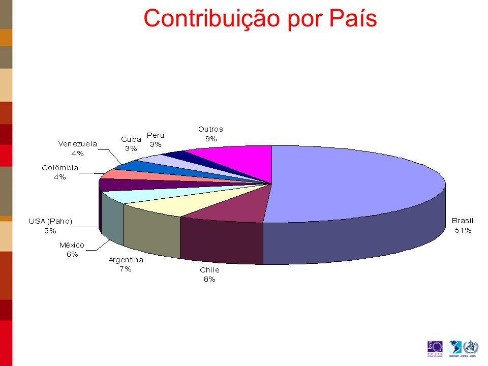 Contribuição por País
