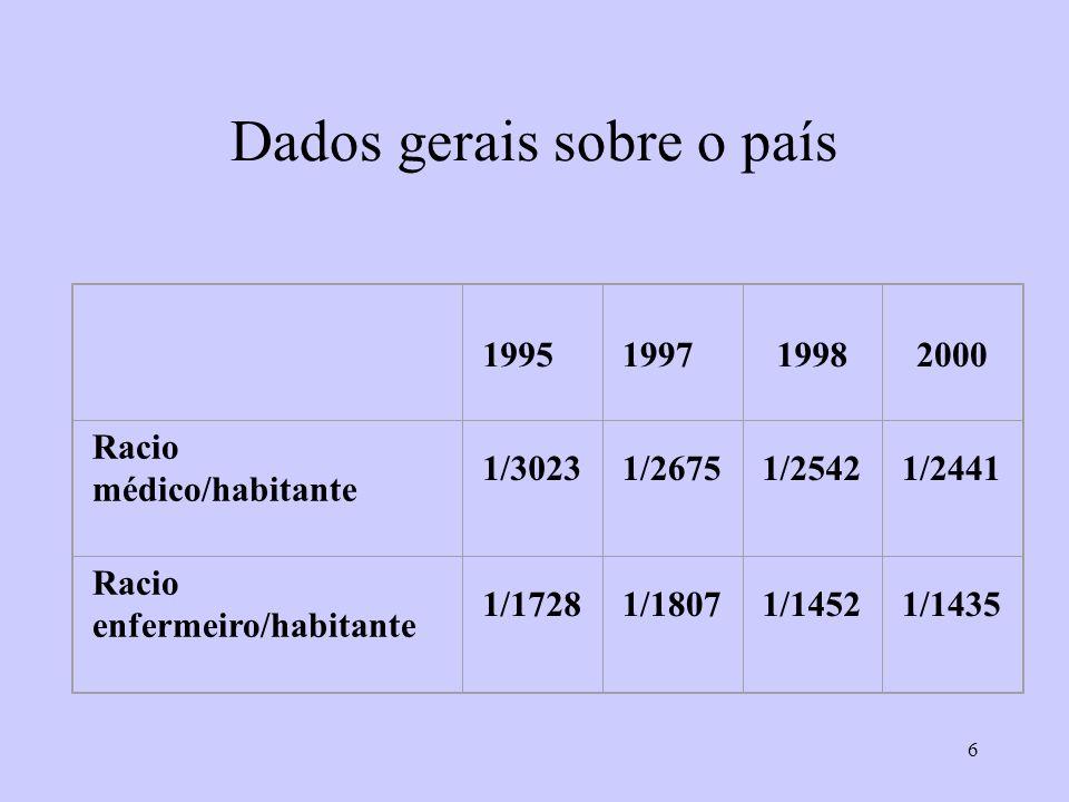 7 Despesas de saúde, 2002 Montante (milhões de Escudos) % total despes as % do PIB % OGE Despes/ capita (Esc.) Despes/ capita (USD) Minist.