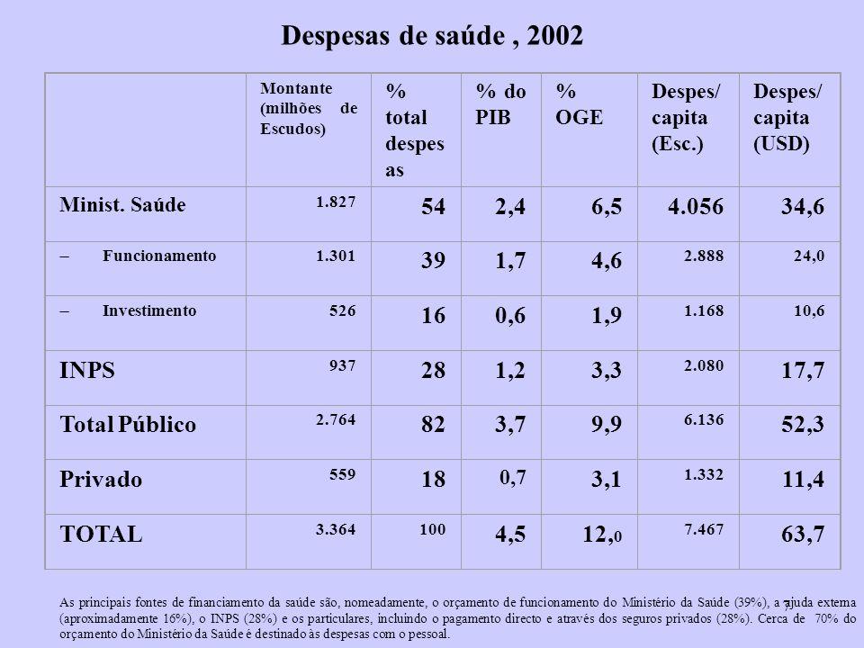 8 Dados gerais sobre o país PIB/ habitante: 902 USD em 1990 1.420USD em 2002 Índ.