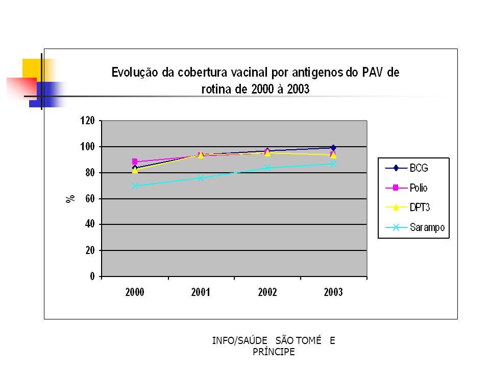 MALÁRIA HIV SIDA TUBERCULOSE % de Óbitos-mal(27.4/02-14.8/04) Taxa de prevalência mal(477/02-464/05) Taxa de mort-mal(2.3/02-1.2/04) Taxa prevalência nas gráv(0.1/01-1.5/05) % da pop de 15-24 anos/inf VIH(25.6/02) % da pop de 15-24 anos/inf SIDA(15.6/02)