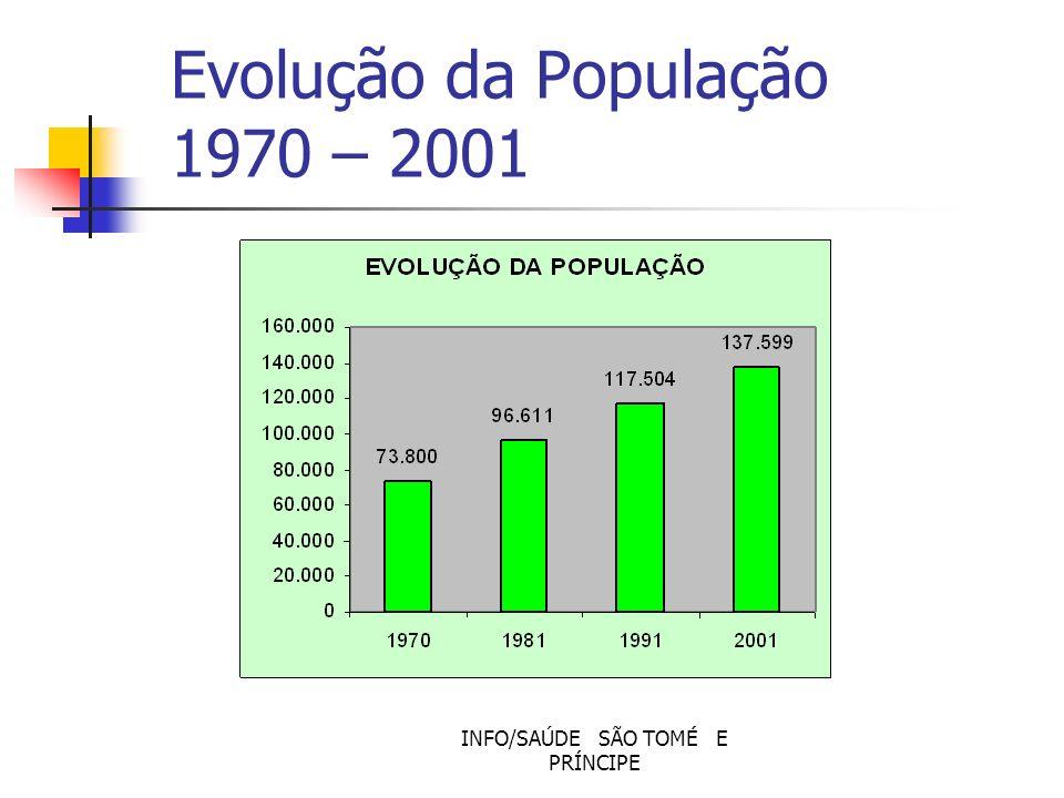 INFO/SAÚDE SÃO TOMÉ E PRÍNCIPE PRINCIPAIS INDICADORES DE SAÚDE Taxa de mortalidade infantil Taxa de mortalidade materna Esperança de vida Taxa de cobertura vacinal