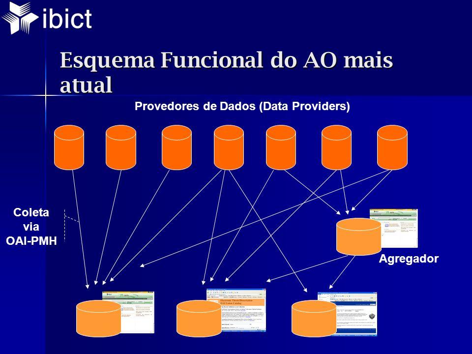 Esquema Funcional do AO mais atual Provedores de Dados (Data Providers) Coleta via OAI-PMH Agregador