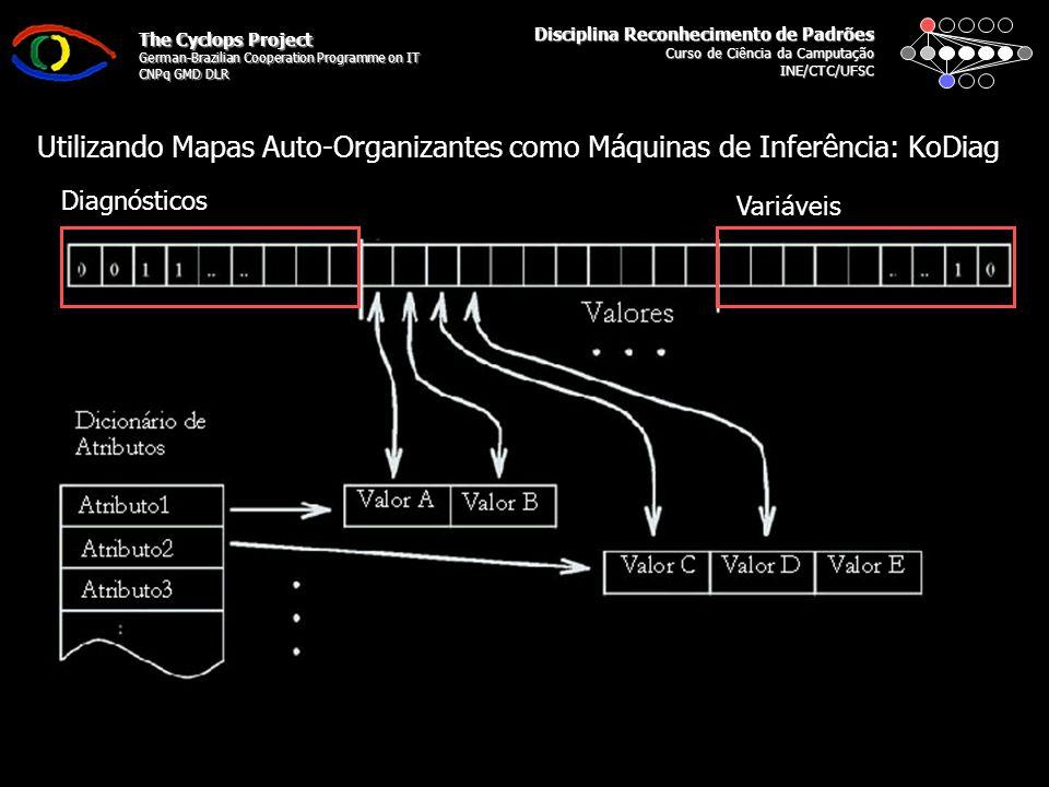 Disciplina Reconhecimento de Padrões Curso de Ciência da Camputação INE/CTC/UFSC The Cyclops Project German-Brazilian Cooperation Programme on IT CNPq GMD DLR Utilizando Mapas Auto-Organizantes como Máquinas de Inferência: KoDiag Diagnósticos Variáveis