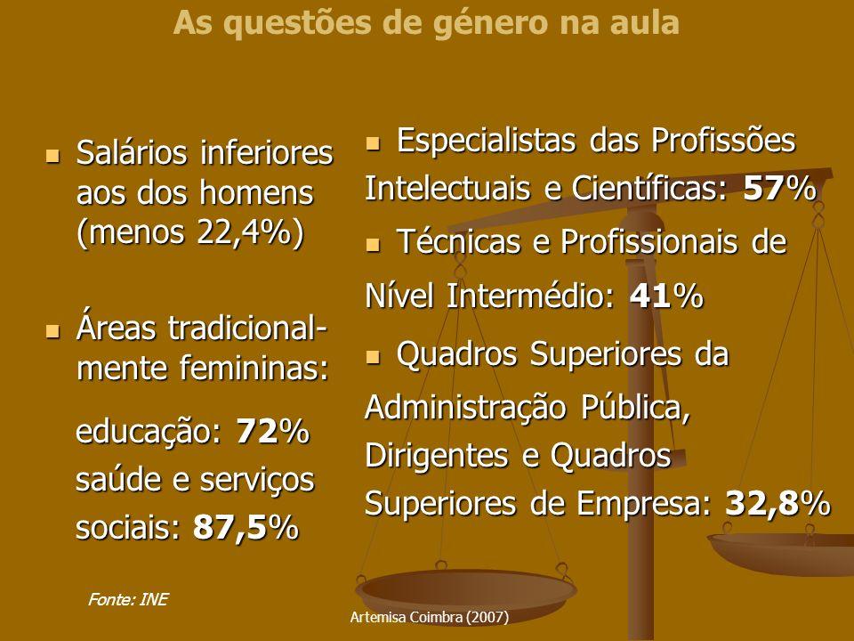 Artemisa Coimbra (2007) Governo (2005): Governo (2005): 11,3% 11,3% Assembleia da República: 21% Assembleia da República: 21% Partidos Políticos: Partidos Políticos: PS: 29% PS: 29% PSD: 8% PSD: 8% PCP: 21% PCP: 21% CDS-PP: 8% CDS-PP: 8% BE: 50% BE: 50% Câmaras Municipais: 6% Governo Regional Madeira: 11% Açores: 9% Dirigentes Sindicais CGTP: 21% UGT: 22% Parlamento Europeu(2004): 25% As questões de género na aula Fonte: INE / CIDM