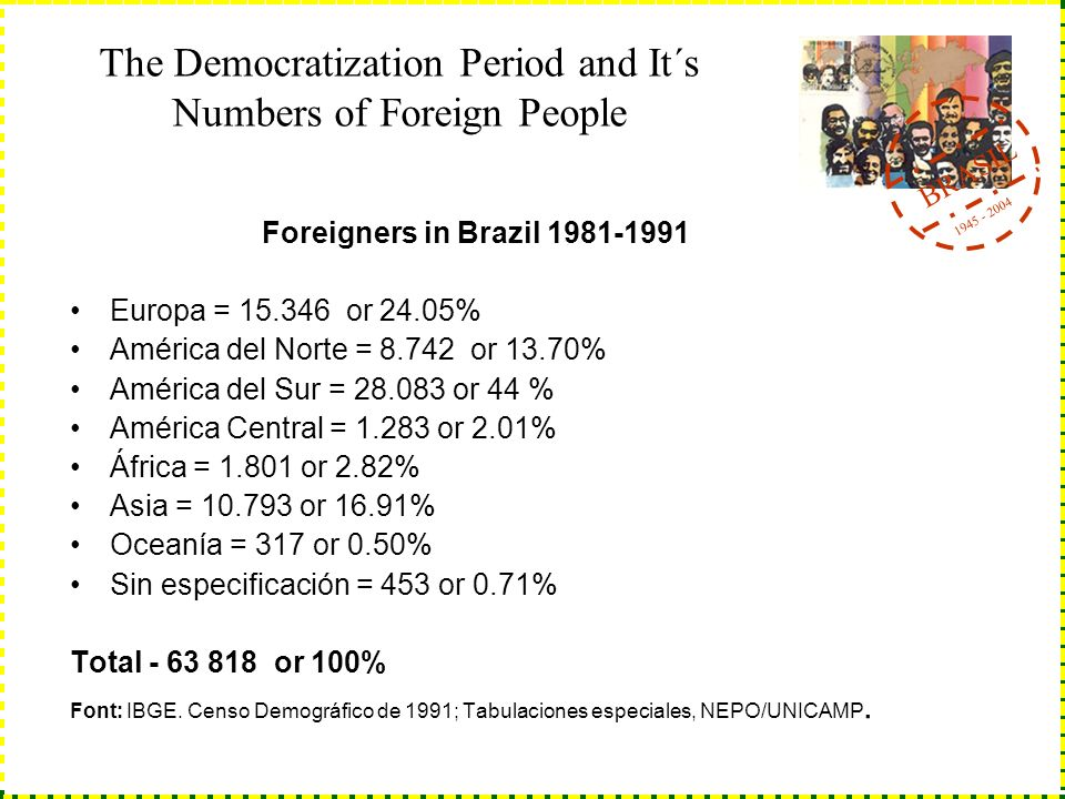 BRASIL 1945 - 2004 The Democratization Period and It´s Numbers of Foreign People Foreigners in Brazil 1981-1991 Europa = 15.346 or 24.05% América del Norte = 8.742 or 13.70% América del Sur = 28.083 or 44 % América Central = 1.283 or 2.01% África = 1.801 or 2.82% Asia = 10.793 or 16.91% Oceanía = 317 or 0.50% Sin especificación = 453 or 0.71% Total - 63 818 or 100% Font: IBGE.