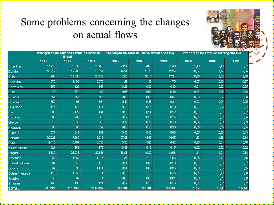 BRASIL 1945 - 2004 Some problems concerning the changes on actual flows