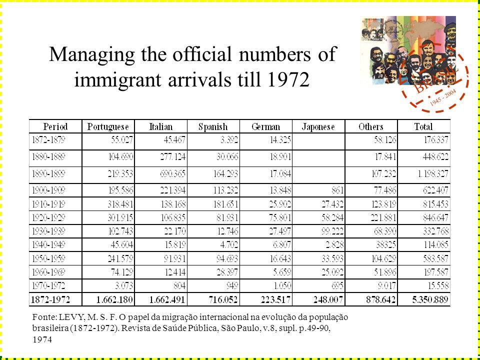 BRASIL 1945 - 2004 Managing the official numbers of immigrant arrivals till 1972 Fonte: LEVY, M.