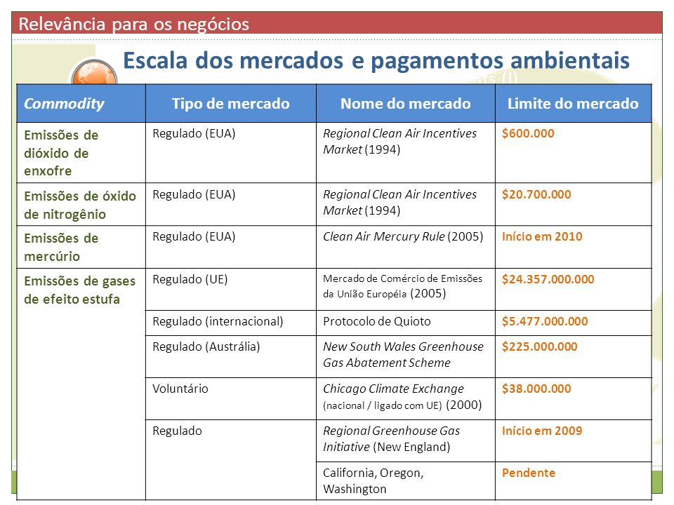 Scale of Environmental Markets & Payments (I) CommodityTipo de mercadoNome do mercadoLimite do mercado Emissões de dióxido de enxofre Regulado (EUA)Re