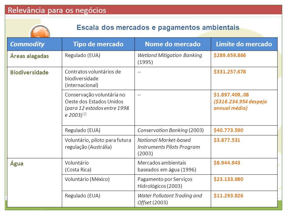 CommodityTipo de mercadoNome do mercadoLimite do mercado Áreas alagadas Regulado (EUA)Wetland Mitigation Banking (1995) $289.659.866 Biodiversidade Co
