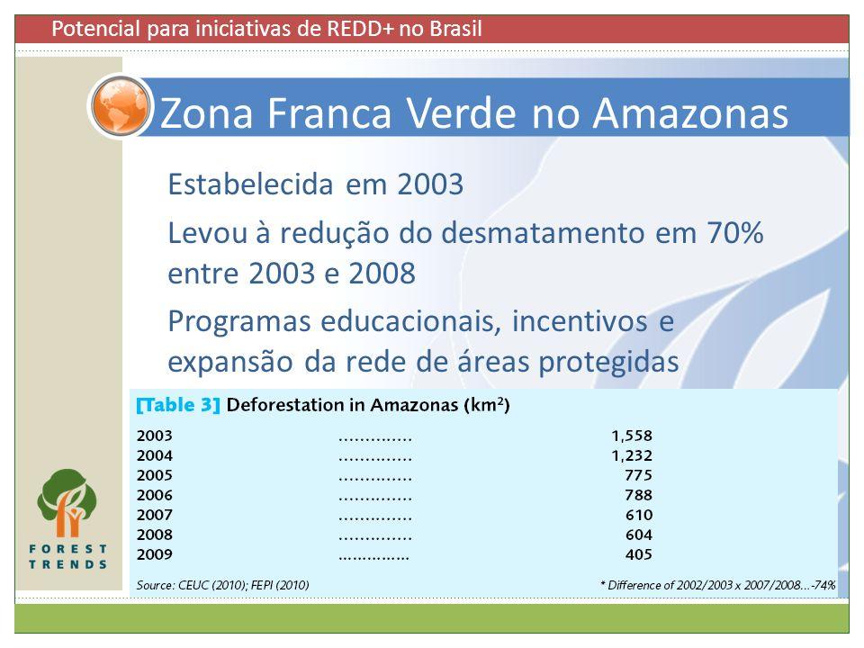 Estabelecida em 2003 Levou à redução do desmatamento em 70% entre 2003 e 2008 Programas educacionais, incentivos e expansão da rede de áreas protegida