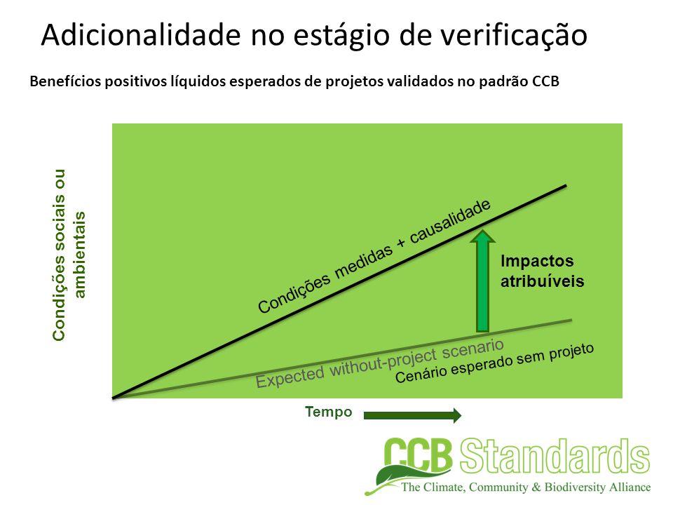 Tempo Condições sociais ou ambientais Impactos atribuíveis Adicionalidade no estágio de verificação Condições medidas + causalidade Benefícios positiv