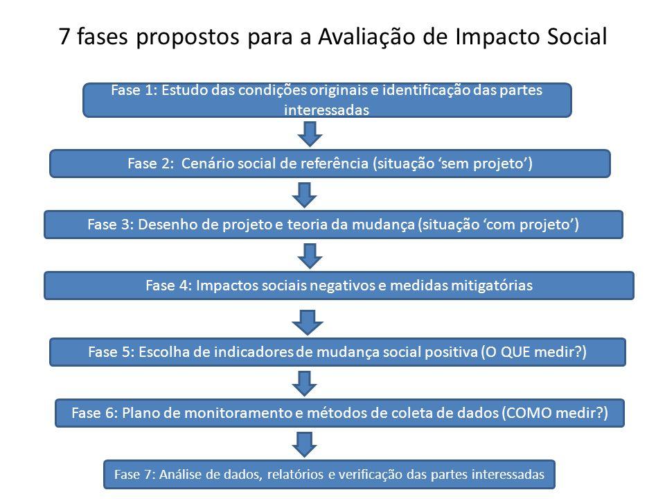 Fase 2: Cenário social de referência (situação sem projeto) Fase 1: Estudo das condições originais e identificação das partes interessadas Fase 3: Des