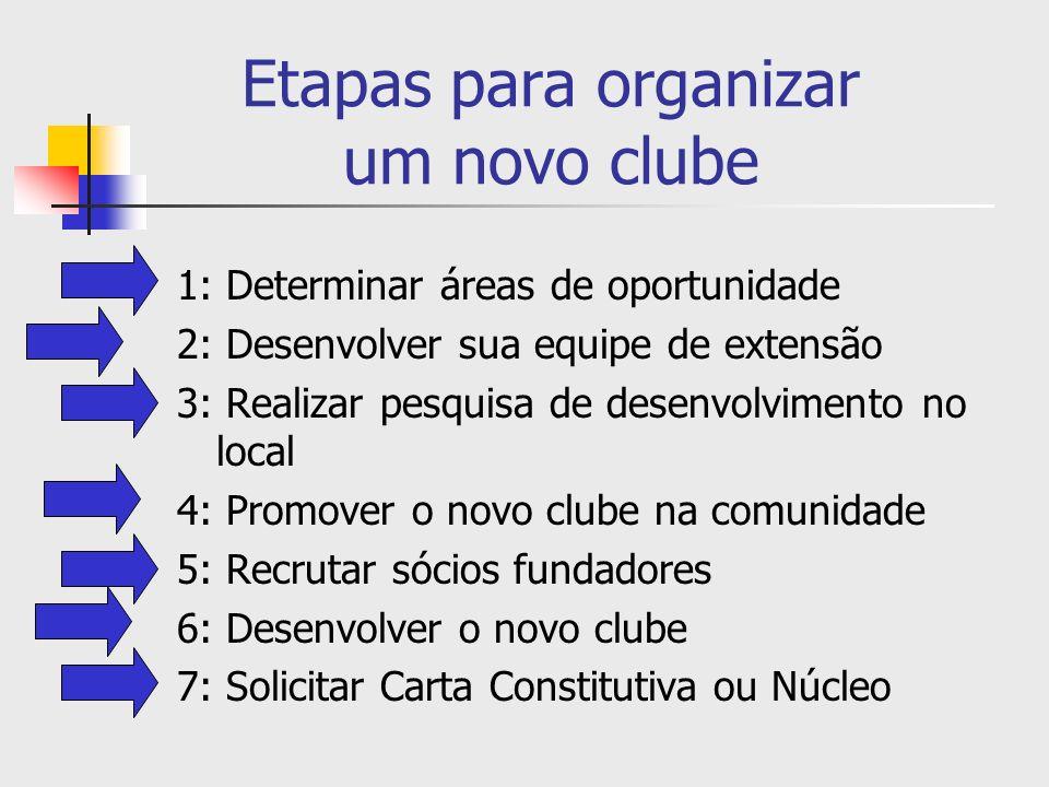Revisão das etapas para organizar um novo clube 1: Determinar áreas de oportunidade 2: Desenvolver sua equipe de extensão 3: Realizar pesquisa de desenvolvimento no local 4: Promover o novo clube na comunidade 5: Recrutar sócios fundadores 6: Desenvolver o novo clube 7: Solicitar Carta Constitutiva ou Núcleo