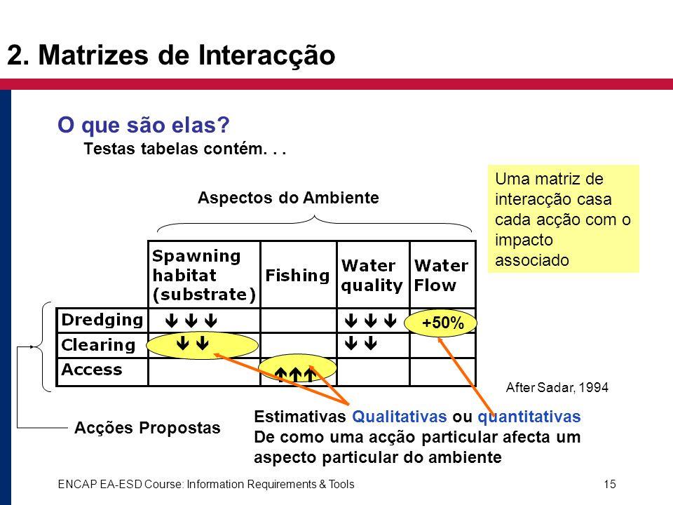 ENCAP EA-ESD Course: Information Requirements & Tools15 2. Matrizes de Interacção O que são elas? Testas tabelas contém... Uma matriz de interacção ca