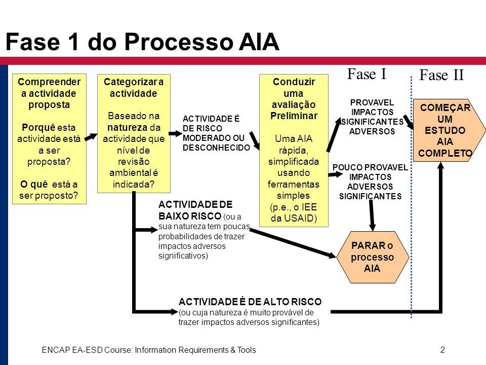 ENCAP EA-ESD Course: Information Requirements & Tools2 Fase 1 do Processo AIA Categorizar a actividade Baseado na natureza da actividade que nível de