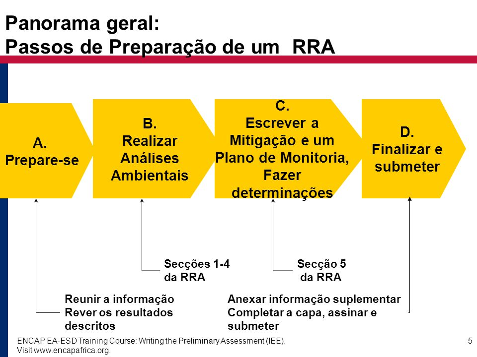 ENCAP EA-ESD Training Course: Writing the Preliminary Assessment (IEE). Visit www.encapafrica.org. 5 Panorama geral: Passos de Preparação de um RRA A.