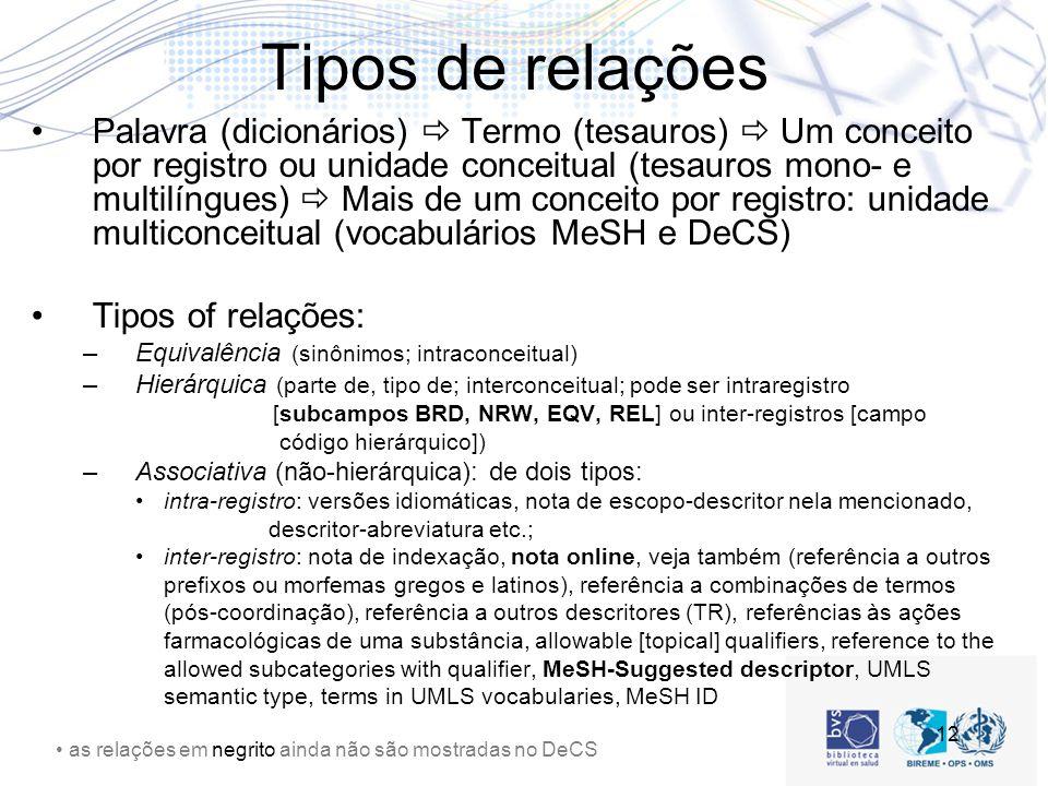 12 Tipos de relações Palavra (dicionários) Termo (tesauros) Um conceito por registro ou unidade conceitual (tesauros mono- e multilíngues) Mais de um conceito por registro: unidade multiconceitual (vocabulários MeSH e DeCS) Tipos of relações: –Equivalência (sinônimos; intraconceitual) –Hierárquica (parte de, tipo de; interconceitual; pode ser intraregistro [subcampos BRD, NRW, EQV, REL] ou inter-registros [campo código hierárquico]) –Associativa (não-hierárquica): de dois tipos: intra-registro: versões idiomáticas, nota de escopo-descritor nela mencionado, descritor-abreviatura etc.; inter-registro: nota de indexação, nota online, veja também (referência a outros prefixos ou morfemas gregos e latinos), referência a combinações de termos (pós-coordinação), referência a outros descritores (TR), referências às ações farmacológicas de uma substância, allowable [topical] qualifiers, reference to the allowed subcategories with qualifier, MeSH-Suggested descriptor, UMLS semantic type, terms in UMLS vocabularies, MeSH ID as relações em negrito ainda não são mostradas no DeCS