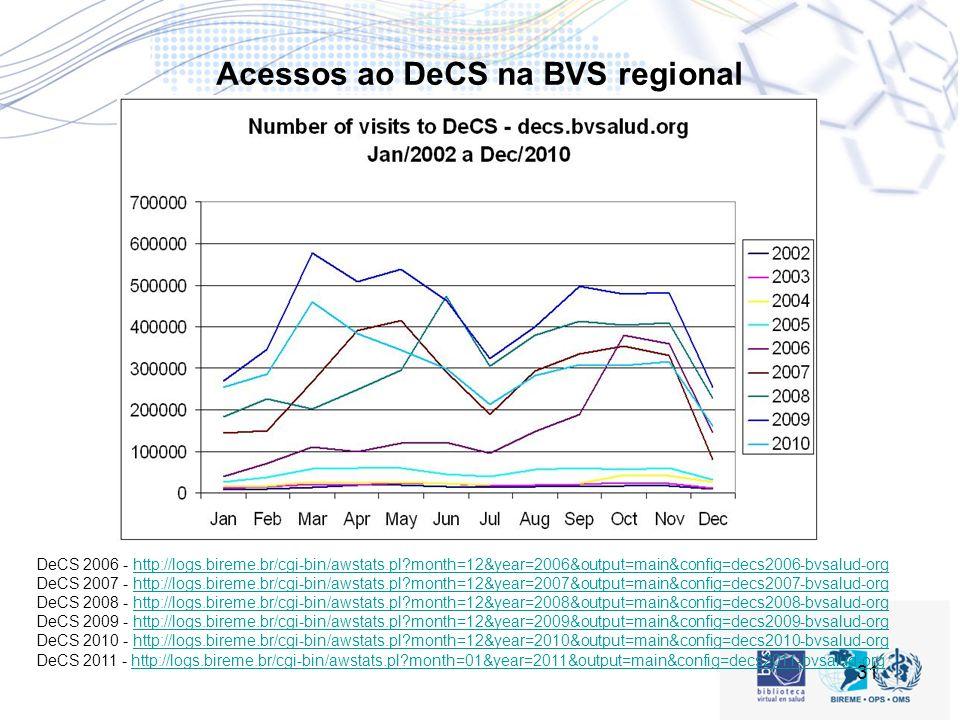 31 Acessos ao DeCS na BVS regional DeCS 2006 - http://logs.bireme.br/cgi-bin/awstats.pl?month=12&year=2006&output=main&config=decs2006-bvsalud-orghttp://logs.bireme.br/cgi-bin/awstats.pl?month=12&year=2006&output=main&config=decs2006-bvsalud-org DeCS 2007 - http://logs.bireme.br/cgi-bin/awstats.pl?month=12&year=2007&output=main&config=decs2007-bvsalud-orghttp://logs.bireme.br/cgi-bin/awstats.pl?month=12&year=2007&output=main&config=decs2007-bvsalud-org DeCS 2008 - http://logs.bireme.br/cgi-bin/awstats.pl?month=12&year=2008&output=main&config=decs2008-bvsalud-orghttp://logs.bireme.br/cgi-bin/awstats.pl?month=12&year=2008&output=main&config=decs2008-bvsalud-org DeCS 2009 - http://logs.bireme.br/cgi-bin/awstats.pl?month=12&year=2009&output=main&config=decs2009-bvsalud-orghttp://logs.bireme.br/cgi-bin/awstats.pl?month=12&year=2009&output=main&config=decs2009-bvsalud-org DeCS 2010 - http://logs.bireme.br/cgi-bin/awstats.pl?month=12&year=2010&output=main&config=decs2010-bvsalud-orghttp://logs.bireme.br/cgi-bin/awstats.pl?month=12&year=2010&output=main&config=decs2010-bvsalud-org DeCS 2011 - http://logs.bireme.br/cgi-bin/awstats.pl?month=01&year=2011&output=main&config=decs2011-bvsalud-orghttp://logs.bireme.br/cgi-bin/awstats.pl?month=01&year=2011&output=main&config=decs2011-bvsalud-org
