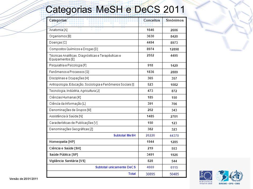 4 Categorias MeSH e DeCS 2011 CategoriasConceitosSinônimos Anatomia [A]16462606 Organismos [B]36308420 Doenças [C]44948973 Compostos Químicos e Drogas [D]897412898 Técnicas Analíticas, Diagnósticas e Terapêuticas e Equipamentos [E] 25524495 Psiquiatria e Psicologia [F]9181429 Fenômenos e Processos [G]18362889 Disciplinas e Ocupações [H]365357 Antropologia, Educação, Sociologia e Fenômenos Sociais [I]5231082 Tecnologia, Indústria, Agricultura [J]473872 Ciências Humanas [K]185150 Ciência da Informação [L]391706 Denominações de Grupos [M]202343 Assistência à Saúde [N]14852701 Características de Publicações [V]150123 Denominações Geográficas [Z]382323 Subtotal MeSH2622644370 Homeopatia [HP]19441285 Ciência e Saúde [SH]219553 Saúde Pública [SP]34911926 Vigilância Sanitária [VS]828544 Subtotal unicamente DeCS46696115 Total 3089550485 Versão de 28/01/2011