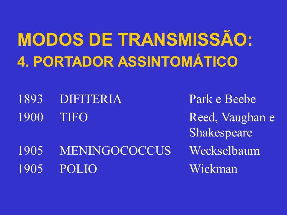 MODOS DE TRANSMISSÃO: 4. PORTADOR ASSINTOMÁTICO 1893DIFITERIAPark e Beebe 1900TIFOReed, Vaughan e Shakespeare 1905MENINGOCOCCUSWeckselbaum 1905POLIOWi