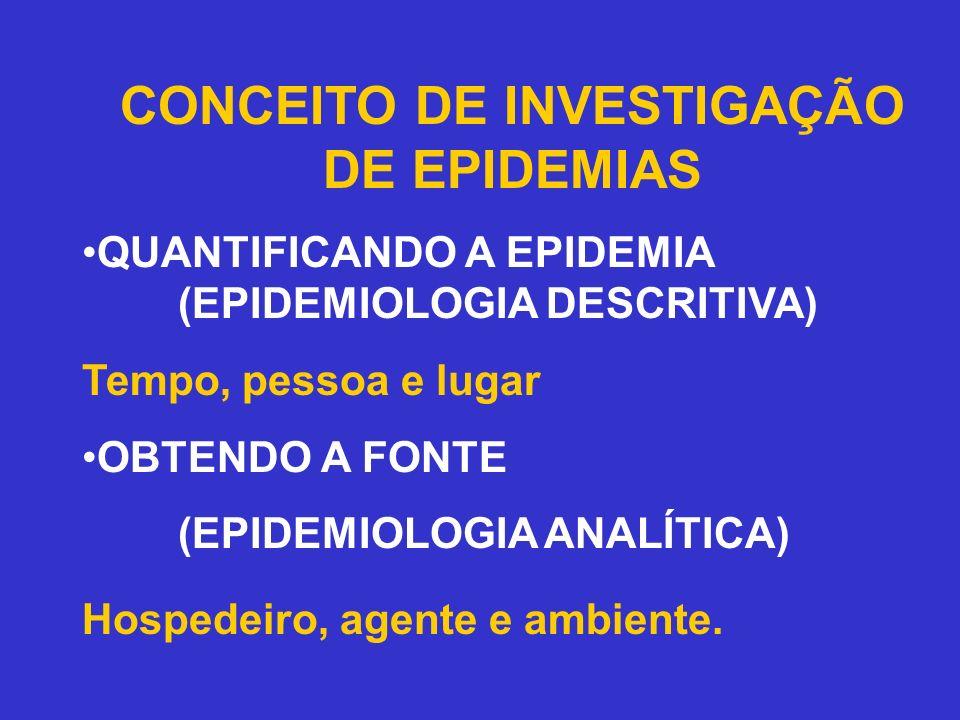 CONCEITO DE INVESTIGAÇÃO DE EPIDEMIAS QUANTIFICANDO A EPIDEMIA (EPIDEMIOLOGIA DESCRITIVA) Tempo, pessoa e lugar OBTENDO A FONTE (EPIDEMIOLOGIA ANALÍTI