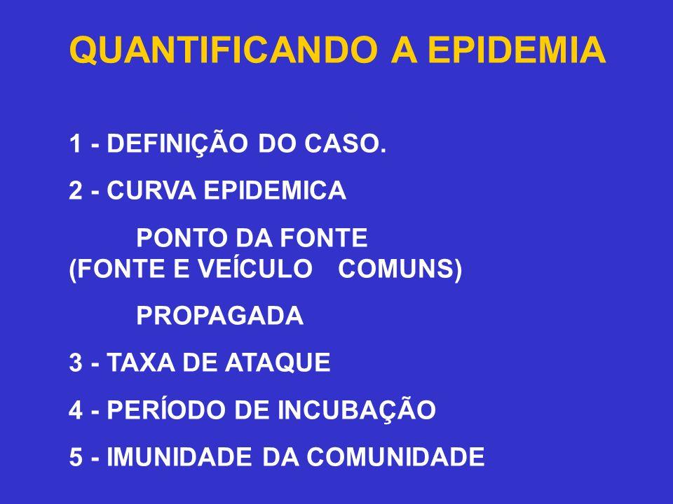 QUANTIFICANDO A EPIDEMIA 1 - DEFINIÇÃO DO CASO. 2 - CURVA EPIDEMICA PONTO DA FONTE (FONTE E VEÍCULO COMUNS) PROPAGADA 3 - TAXA DE ATAQUE 4 - PERÍODO D